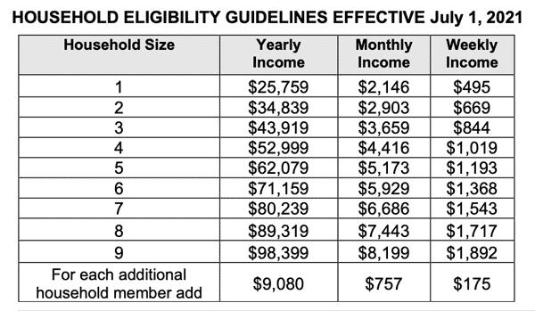 household eligibility 2020